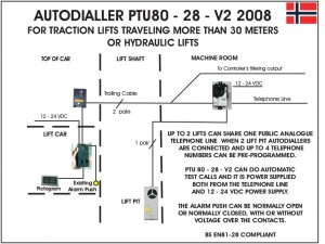 PTU - 80 - 28 - V2 FOR LIFTS TRAVELLING MORE THAN 30M 2008